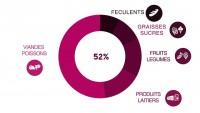 [Infographie] Quels aliments produisent le plus de gaz à effet de serre ?